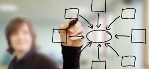 Welche Möglichkeiten haben KMU neue Kunden zu gewinnen
